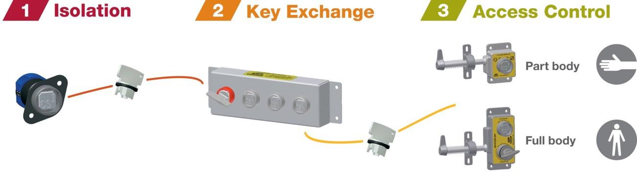 Sisteme de interblocare (interlocking)
